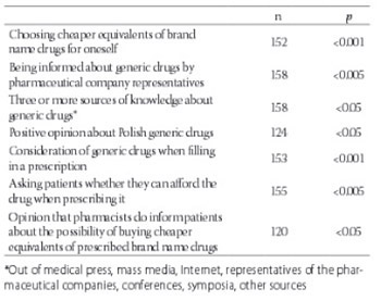 Factors affecting the opinions of family physicians regarding generic drugs – a questionnaire based study