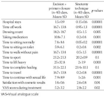 Sinotomy technique versus surgical excision with primary closure technique in pilonidal sinus disease