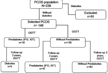 Incidence of prediabetes and risk of developing cardiovascular disease in women with polycystic ovary syndrome