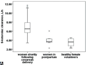 Enantiomer-specific ketorolac pharmacokinetics in young women, including pregnancy and postpartum period