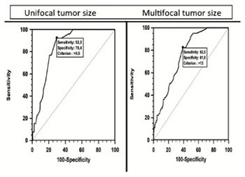 Relationship between lymphovascular invasion and clinicopathological features of papillary thyroid carcinoma