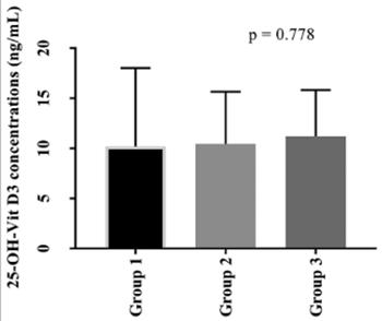 Vitamin D status, serum lipid concentrations, and vitamin D receptor (VDR) gene polymorphisms in Familial Mediterranean fever