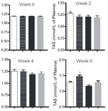 Cyclooxygenase-2 inhibition improves antioxidative defense during experimental hypercholesterolemia