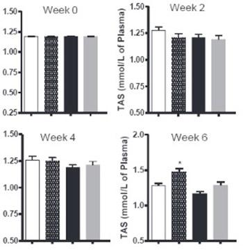 Cyclooxygenase-2 inhibition improves antioxidative defense during experimental hypercholesterolemia