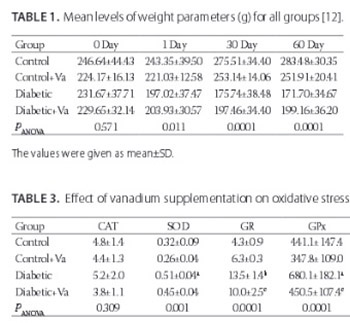 Ameliorative effect of vanadium on oxidative stress in stomach tissue of diabetic rats