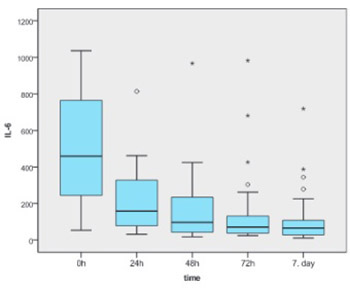 Clinical relevance of IL-6 gene polymorphism in severely injured patients