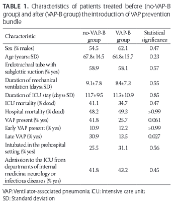 Efficacy of a bundle approach in preventing the incidence of ventilator associated pneumonia (VAP)