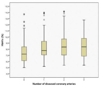 Increased coronary intervention rate among diabetic patients with poor glycaemic control: a cross-sectional study