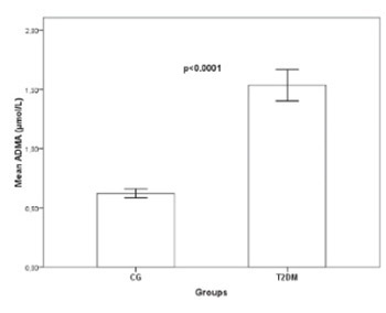 An assessment of correlation between serum asymmetric dimethylarginine and glycated haemoglobin in patients with type 2 diabetes mellitus
