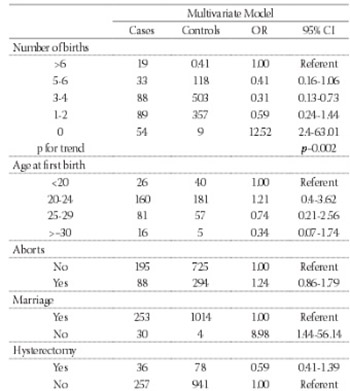 Hormonal risk factors for ovarian cancer in the Albanian case-control study
