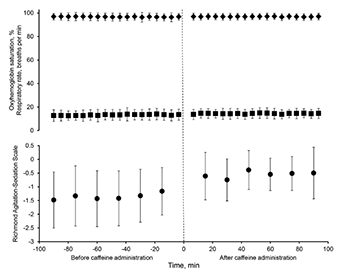Effects of caffeine administration on sedation and respiratory parameters in patients recovering from anesthesia