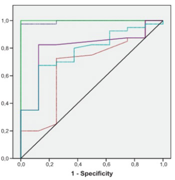 Hsp 70, hsCRP and oxidative stress in patients with acute coronary syndromes.