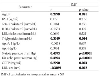 Cholesteryl ester transfer protein, low density lipoprotein particle size and intima media thickness in patients with coronary heart disease