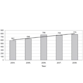 Outpatient antihypertensive drug utilization in Canton Sarajevo during five years period (2004-2008) and adherence to treatment guidelines assessment