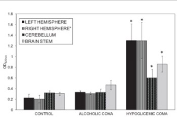 The effects of hypoglycemic and alcoholic coma on the blood-brain barrier permeability