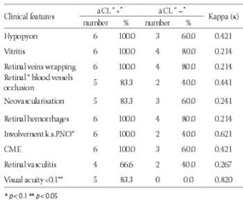 Anticardiolipin antibodies in patients with Behcet's disease