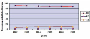 Epidemiology of Renal Replacement Therapy in Macedonia