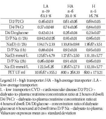 The Importance of Using Peritoneal Equlibration Test for the Peritoneal Transport Type Characterization in Continuous Ambulatory Peritoneal Dialysis Patients