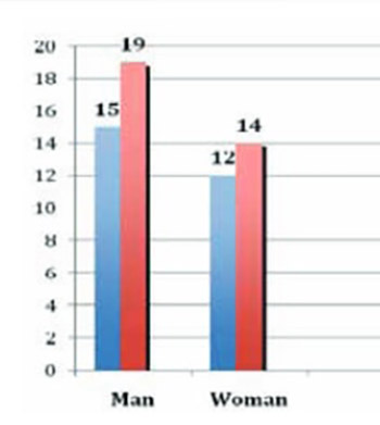 Different Effects of Low Weight Molecular Heparin and Unfractioned Heparin on Lipid Profile and Coagulation at Haemodialysis Patients