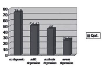 Depression in Hemodialysis Patients