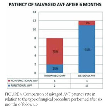 Outcome Comparison of Two Surgical Methods Used for the Treatment of Acute Thrombosis of Arteriovenous Fistulas: Thrombectomy Versus De Novo Creation of Arteriovenous Fistula