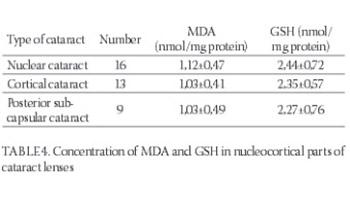 Oxidative Stress in Cataractogenesis