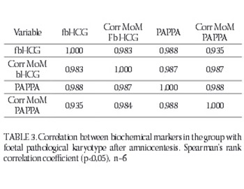 Correlation Between Serum Biochemical Markers and Early Amniocentesis in Diagnosis of Congenital Fetal Anomalies