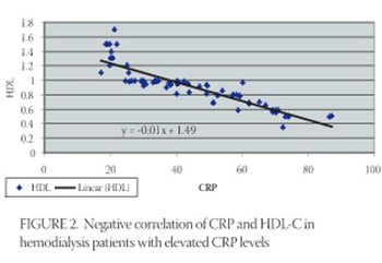 Lipoprotein (a) as an Acute Phase Reactant in Patients on Chronic Hemodialysis