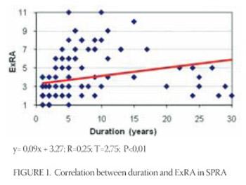 Extra-Articular Manifestations of Seronegative and Seropositive Rheumatoid Arthritis