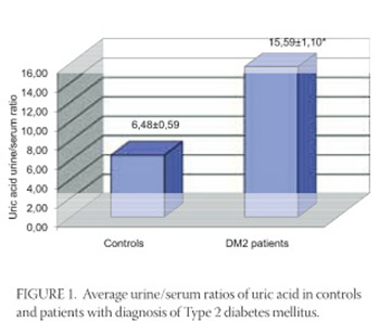 Relevance of Uric Acid in Progression of Type 2 Diabetes Mellitus