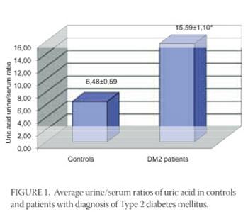 Relevance of Uric Acid in Progression of Type 2 Diabetes Mellitus