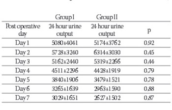 Influence of Donor Age on Renal Graft Function in First Seven Post Transplant Days