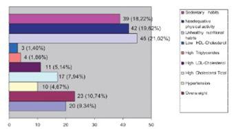 Evaluation of Cardiovascular Risk in School Children