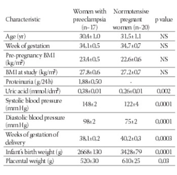 Insulin Resistance and C-reactive Protein in Preeclampsia