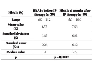 Metabolic Control of Type 1 Diabetes in Children Treated with Insulin Pump Therapy