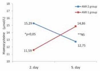 Changes in Serum Homocysteine Level Follow Two Different Trends in Patients During Early Post Myocardial Infarction Period