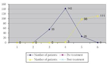 "Efficacy of tennis elbow (Epicondylitis humeri radialis) treatment in CBR ""PRAXIS""."