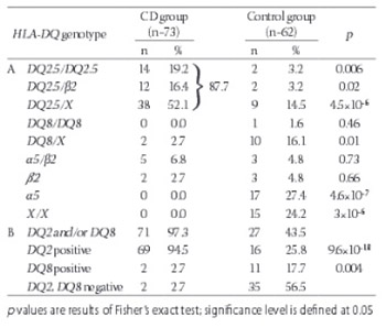 HLA genotyping in pediatric celiac disease patients