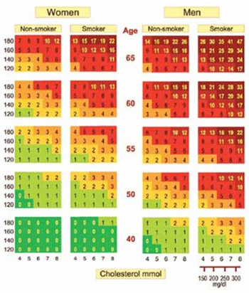 Impact of Diet, Physical Activity, Lipid Status and Glycoregulation in Estimation of Score (Systematic Coronary Risk Evaluation) for Ten Years in Postmenopausal Women