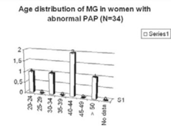 Detection of Mycoplasma genitalium in female cervical samples by Multitarget Real-Time PCR