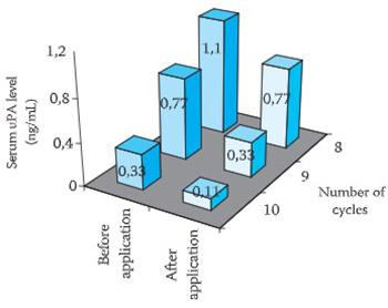 Monitoring of chemotherapy successfulness of Platina/Taxol chemotherapy protocol by using determination of serum urokinase plasminogen activator (uPA) and soluble urokinase plasminogen activator receptor (suPAR) in patients with ovarian carcinoma FIGO II