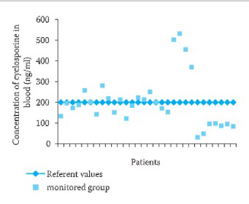 Intensive Observation of Toxic Side Effects After Several-Year of Cyclosporin Treatment in Kidney Transplant Patient