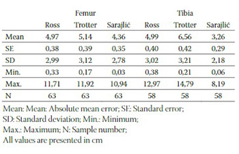 Diverse Stature Estimation Formulae Applied to a Bosnian Population