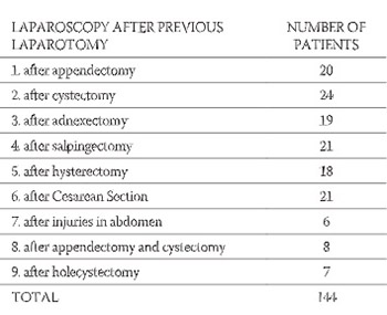 Laparoscopy After Previous Laparotomy
