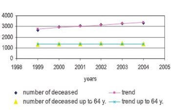 Cancer Mortality, Recent Trends And Perspectives