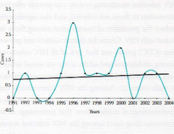 HIV/AIDS Cases According to the Year of Diagnosis and Selected Characteristics of Cases Registered in the Federation of Bosnia and Herzegovina 1991-2004