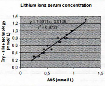 Comparison of Vitros Dry Slide Technology for Determination of Lithium Ions with Other Methods