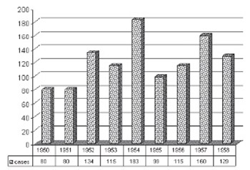 Eradication of Typhus Exanthematicus in Bosnia and Herzegovina