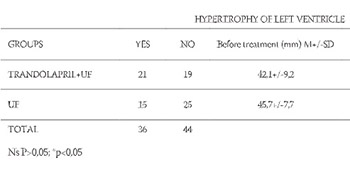 Antihypertensive treatment in patients with end-stage renal disease