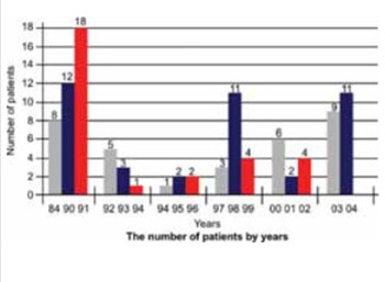 Erythema nodosum and lung ailments at the clinic for dermatological and venereal diseases in Sarajevo from 1989 to 2005